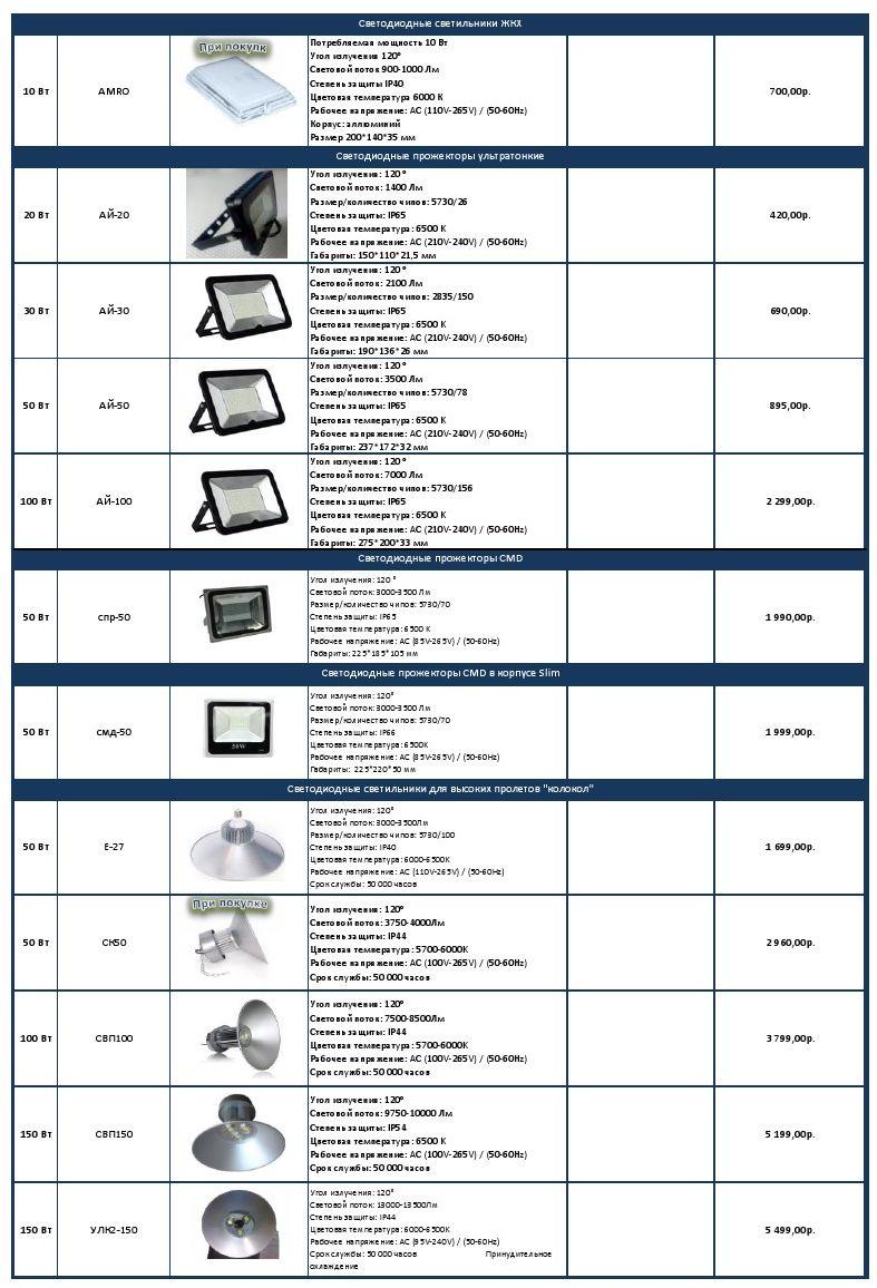 Прайс лист на светодиодные светильники 2 | Прайс лист на светодиодные светильники 2 | https://energo-74.ru/images/0002.jpg